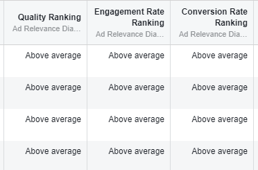 Quality Ranking, Engagement Rate Ranking i Conversion Rate Ranking